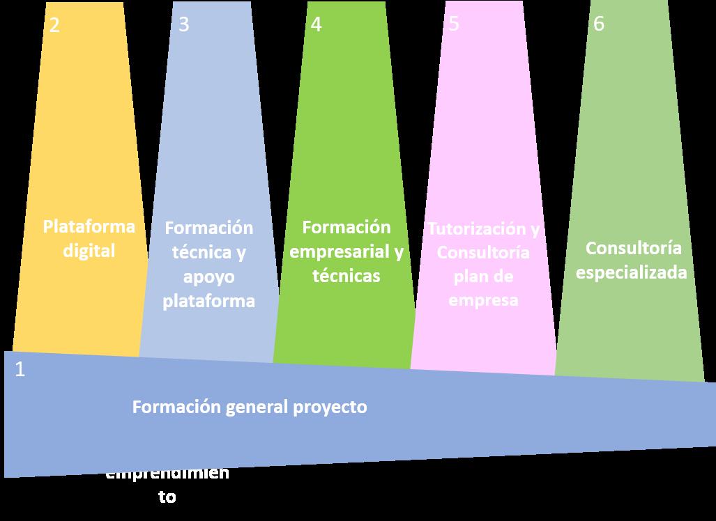 fases_programa_emprendimiento_rural_sostenible